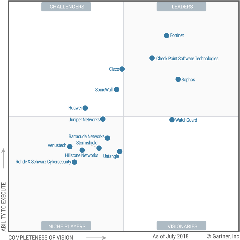 WatchGuard UTM is Recognized the Only Visionary in the Gartner Magic