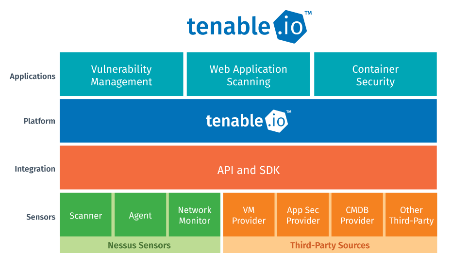 Tenable io Web Application Scanning